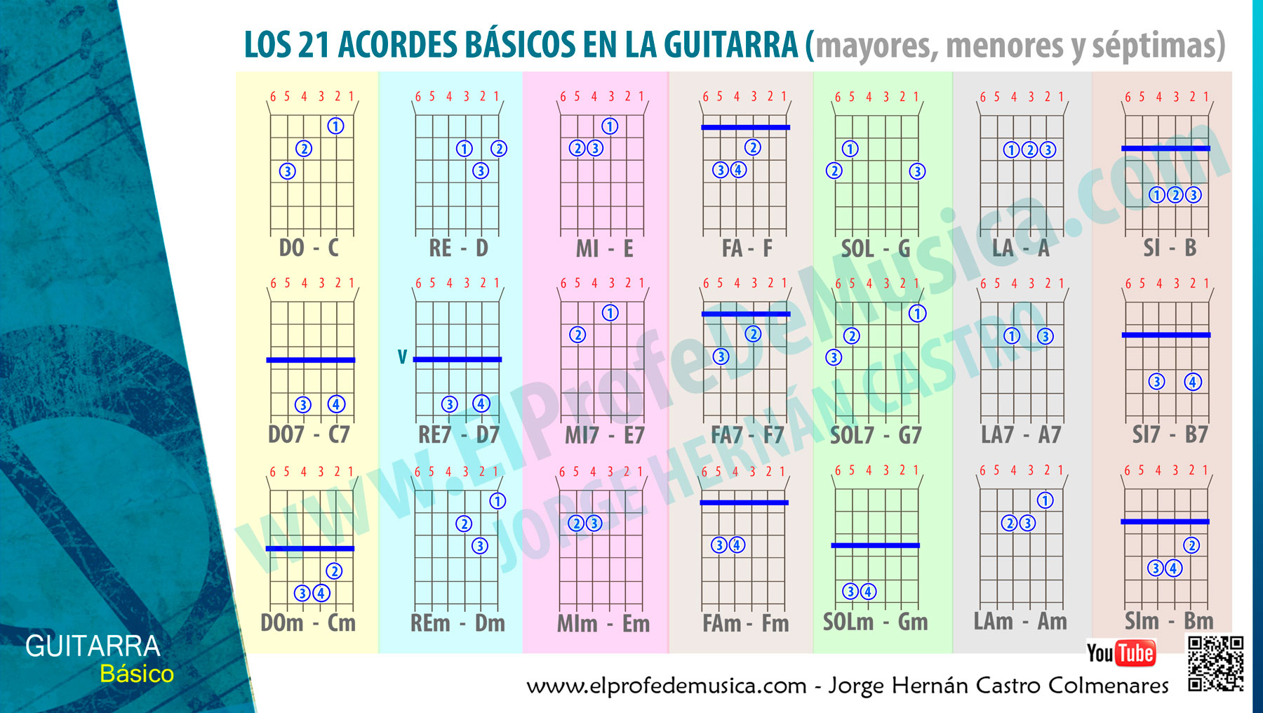 escalas mayores sostenidos tetracordios quitntas escala moyor musica do sol re la mi si teoria musical el profe de musica jorge castro 2